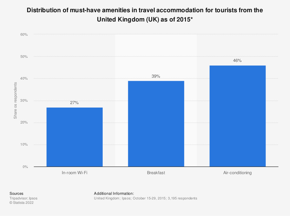 Statistic: Distribution of must-have amenities in travel accommodation for tourists from the United Kingdom (UK) as of 2015*   Statista