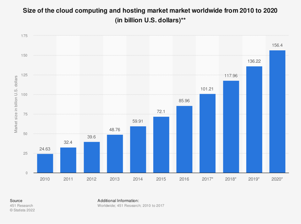 Statistic: Size of the cloud computing and hosting market market worldwide from 2010 to 2020 (in billion U.S. dollars)** | Statista