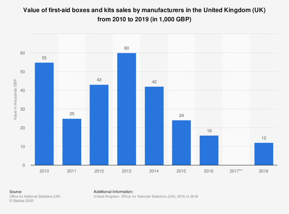 Statistic: Value of first-aid boxes and kits sales by manufacturers in the United Kingdom (UK) from 2010 to 2019 (in 1,000 GBP)   Statista