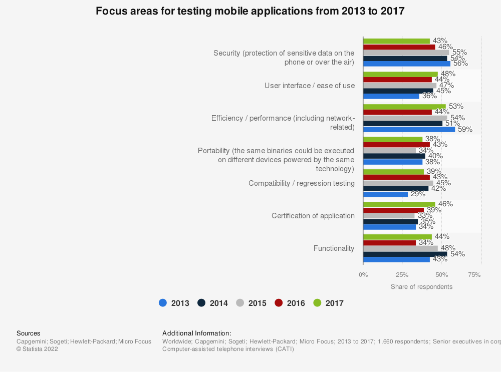 Statistic: Focus areas for testing mobile applications from 2013 to 2017 | Statista