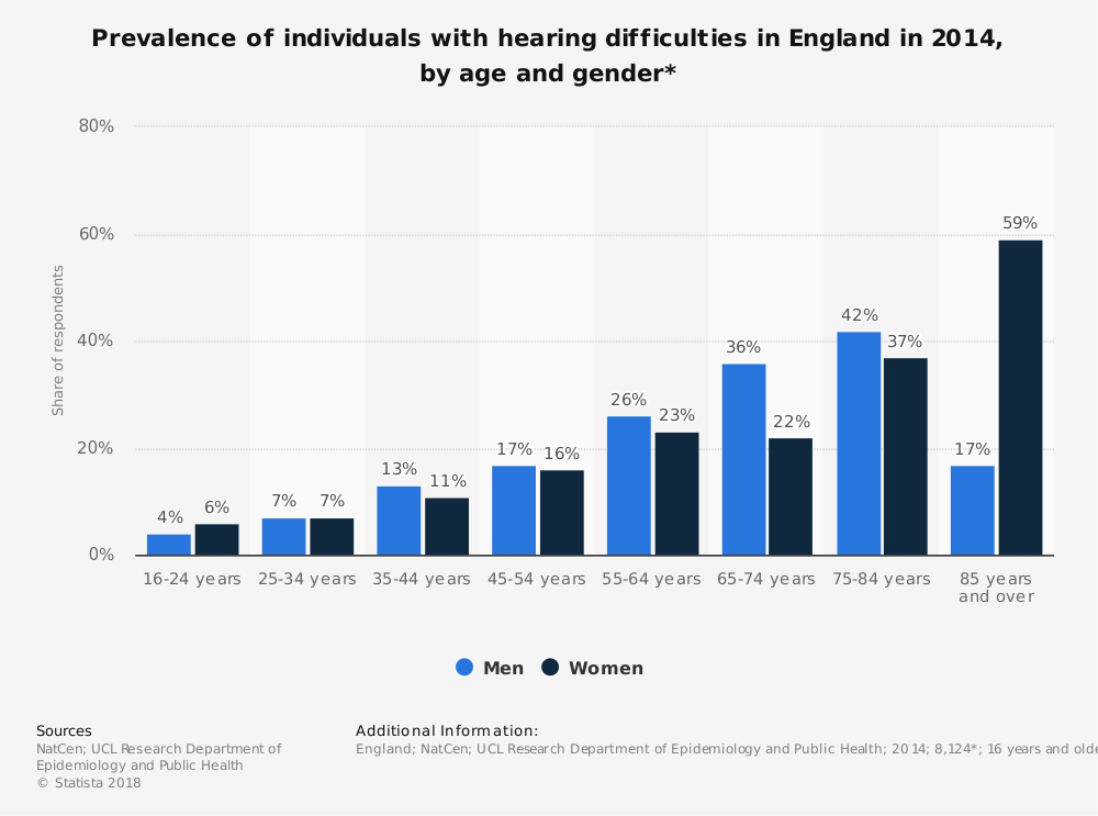 Statistic: Prevalence of individuals with hearing difficulties in England in 2014, by age and gender* | Statista