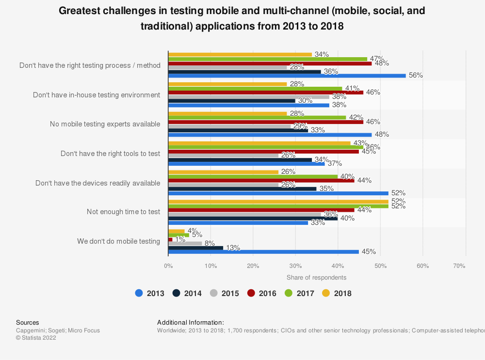 Statistic: Greatest challenges in testing mobile and multi-channel (mobile, social, and traditional) applications from 2013 to 2018 | Statista