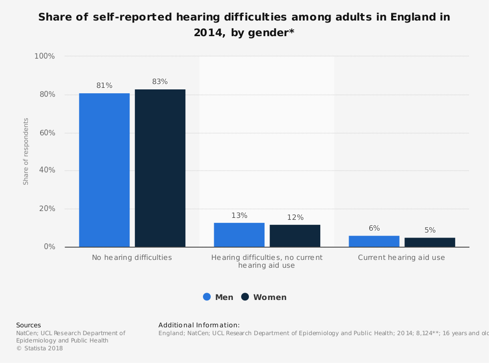 Statistic: Share of self-reported hearing difficulties among adults in England in 2014, by gender* | Statista