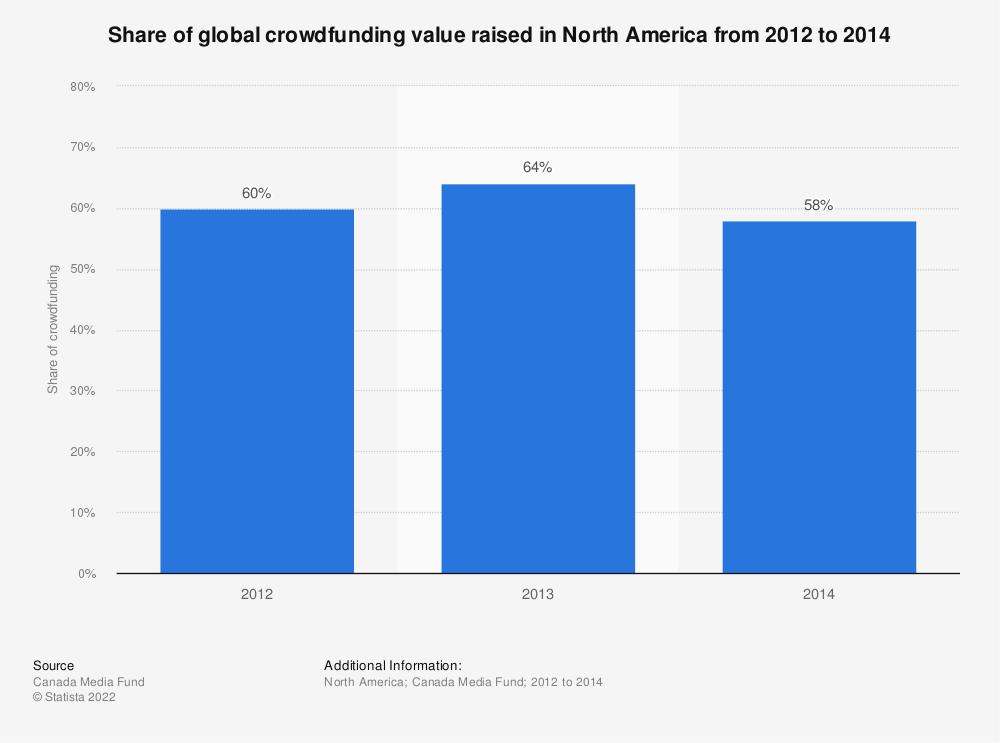 Statistic: Share of global crowdfunding value raised in North America from 2012 to 2014 | Statista