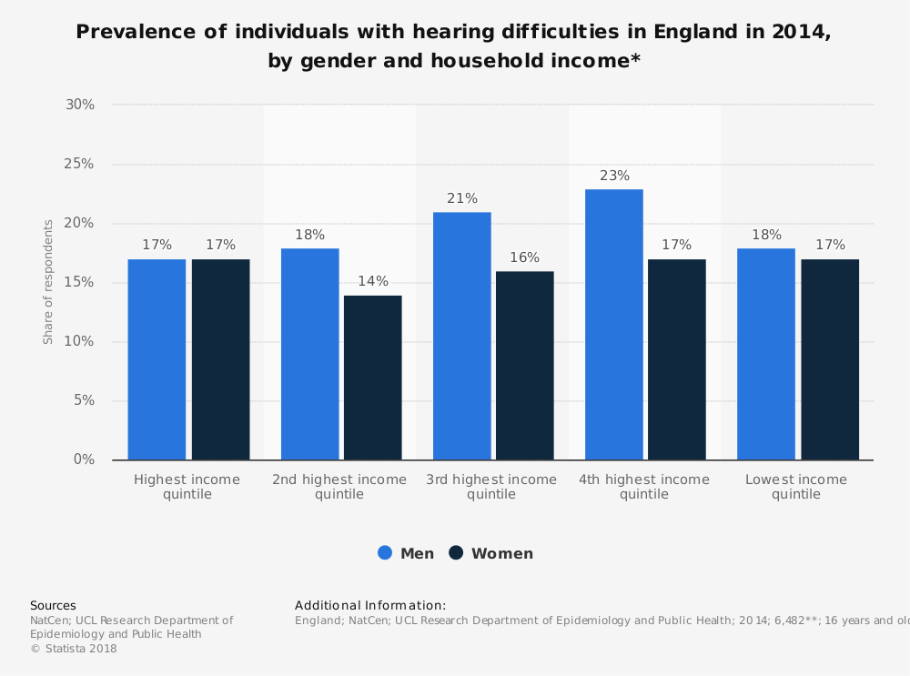 Statistic: Prevalence of individuals with hearing difficulties in England in 2014, by gender and household income* | Statista