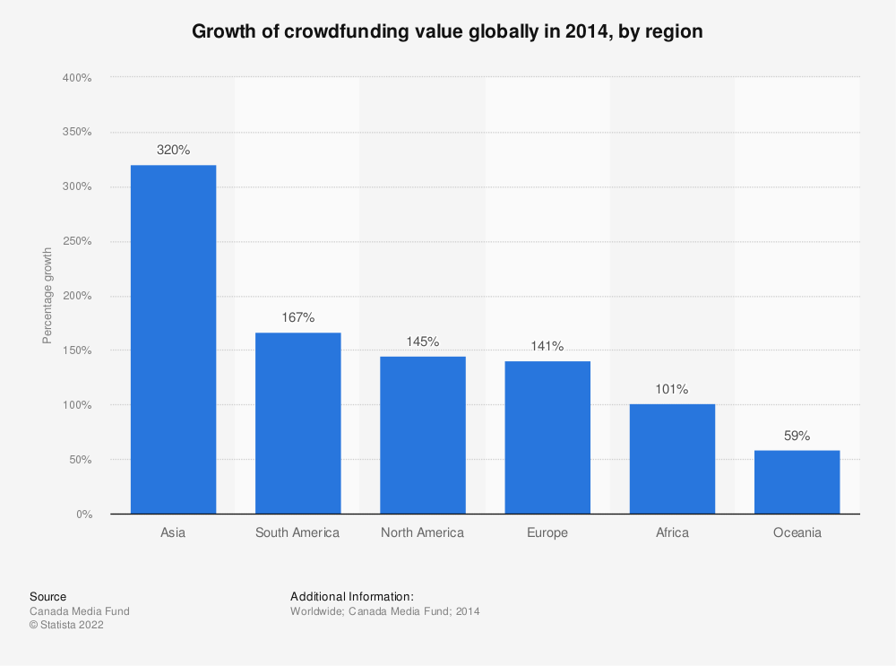 Statistic: Growth of crowdfunding value globally in 2014, by region | Statista