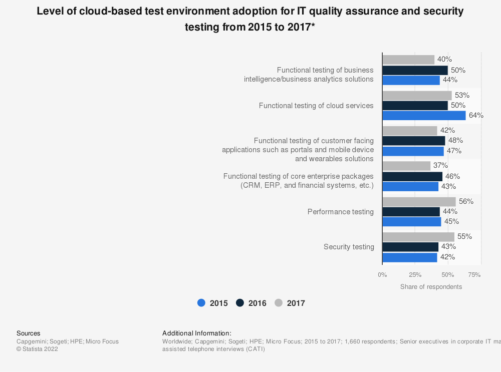 Statistic: Level of cloud-based test environment adoption for IT quality assurance and security testing from 2015 to 2017* | Statista