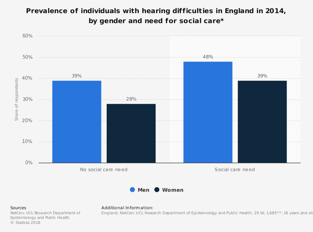 Statistic: Prevalence of individuals with hearing difficulties in England in 2014, by gender and need for social care*   Statista