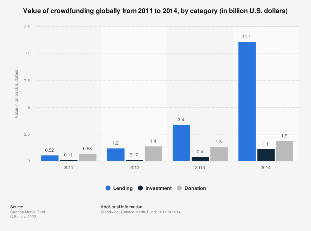 Statistic: Value of crowdfunding globally from 2011 to 2014, by category (in billion U.S. dollars) | Statista