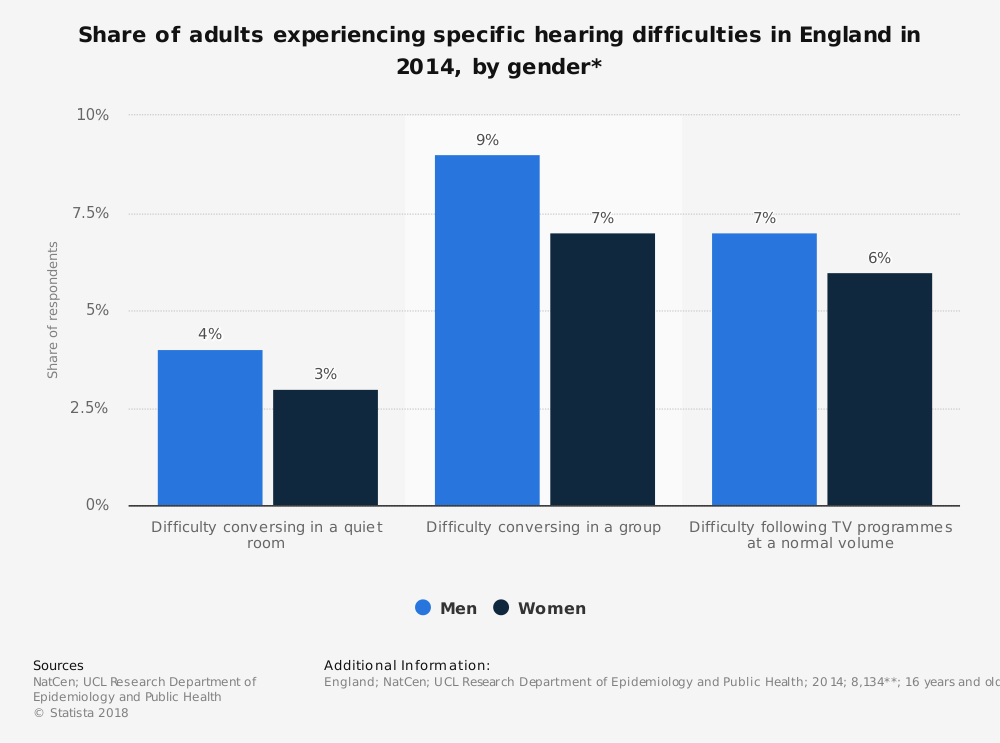 Statistic: Share of adults experiencing specific hearing difficulties in England in 2014, by gender* | Statista