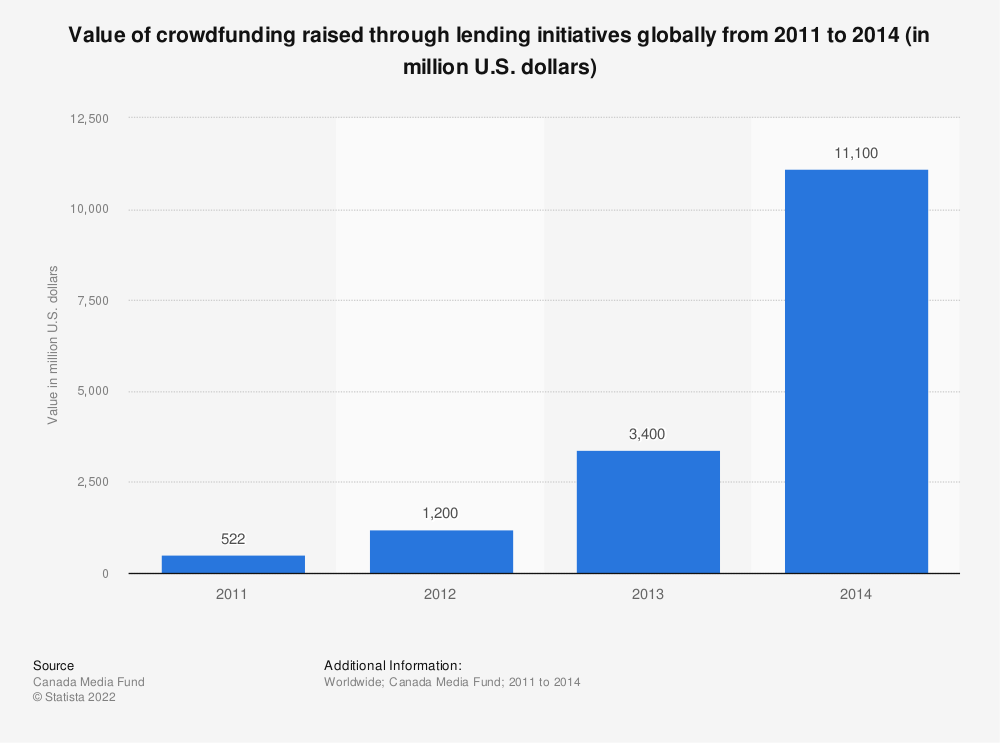 Statistic: Value of crowdfunding raised through lending initiatives globally from 2011 to 2014 (in million U.S. dollars) | Statista