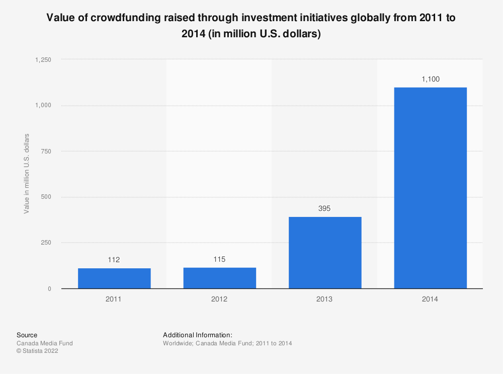 Statistic: Value of crowdfunding raised through investment initiatives globally from 2011 to 2014 (in million U.S. dollars) | Statista