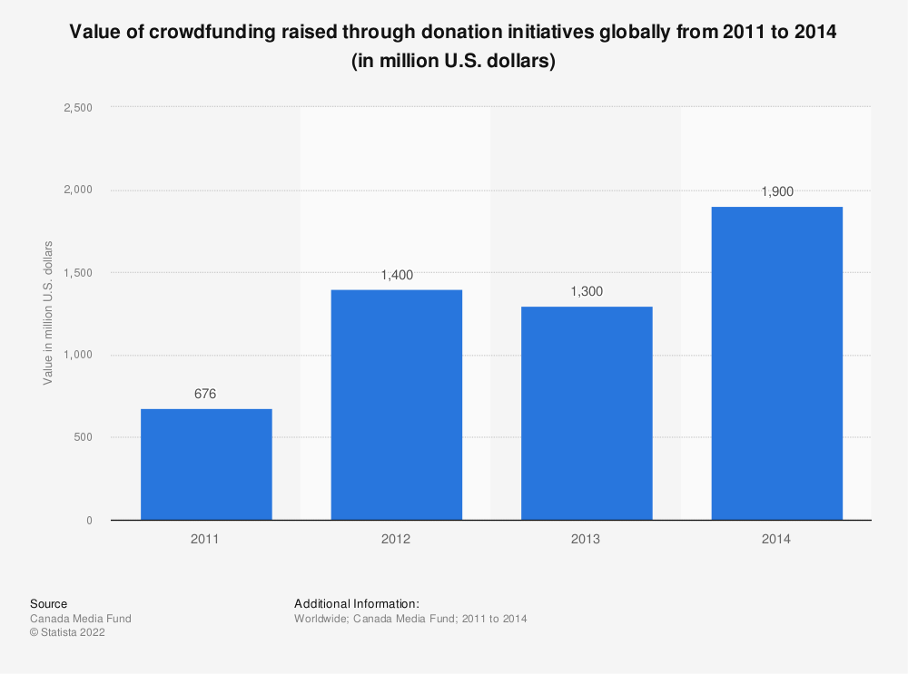 Statistic: Value of crowdfunding raised through donation initiatives globally from 2011 to 2014 (in million U.S. dollars) | Statista