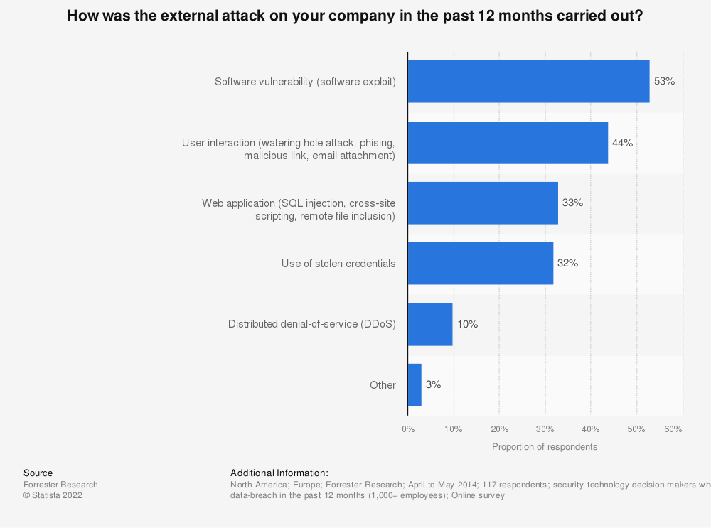 Statistic: How was the external attack on your company in the past 12 months carried out? | Statista