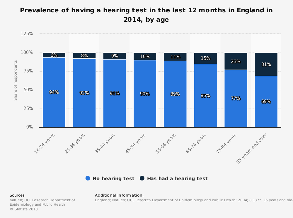 Statistic: Prevalence of having a hearing test in the last 12 months in England in 2014, by age | Statista