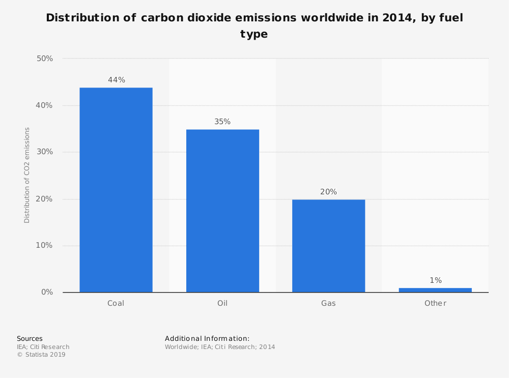 Statistic: Distribution of carbon dioxide emissions worldwide in 2014, by fuel type  | Statista