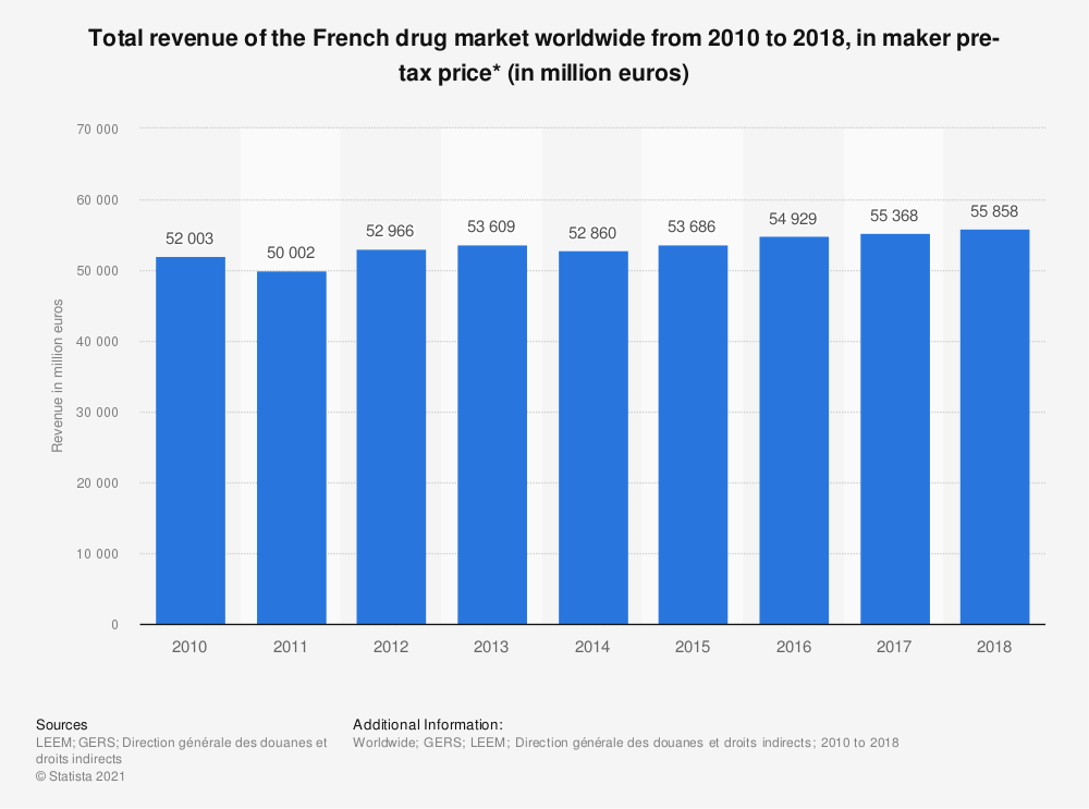Statistic: Total revenue of the French drug market worldwide from 2010 to 2018, in maker pre-tax price* (in million euros) | Statista