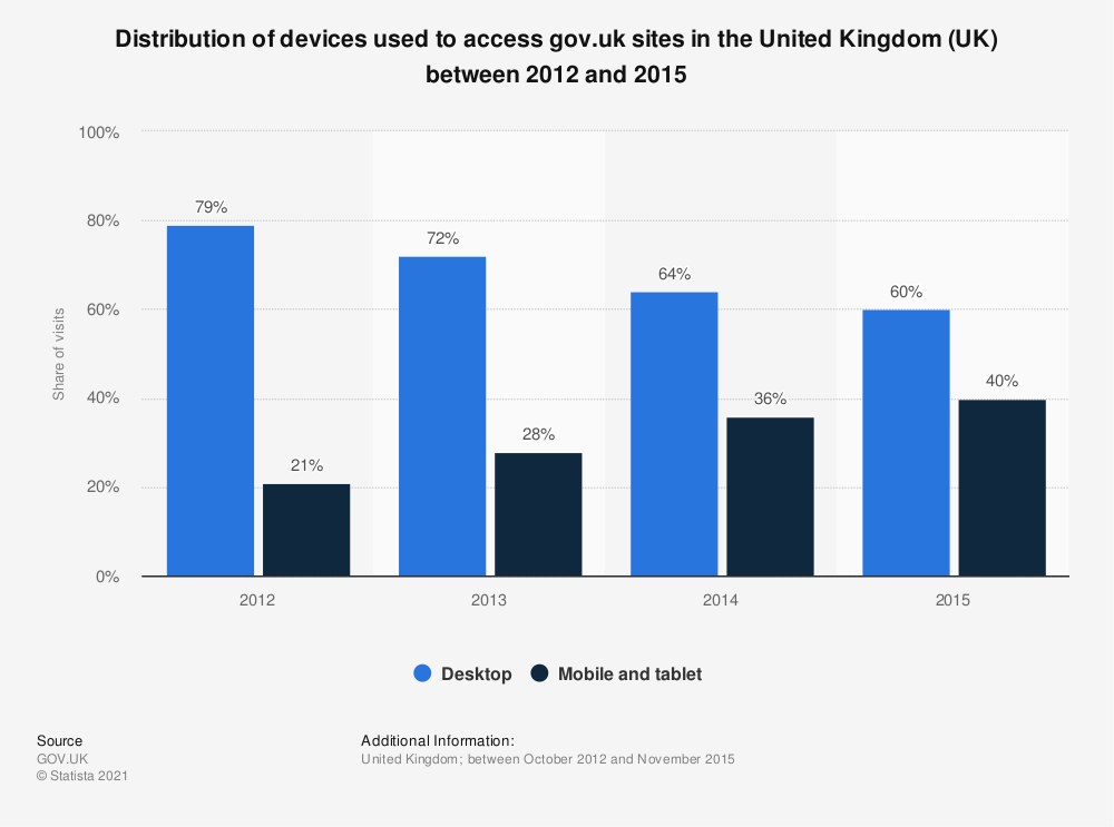 Statistic: Distribution of devices used to access gov.uk sites in the United Kingdom (UK) between 2012 and 2015 | Statista