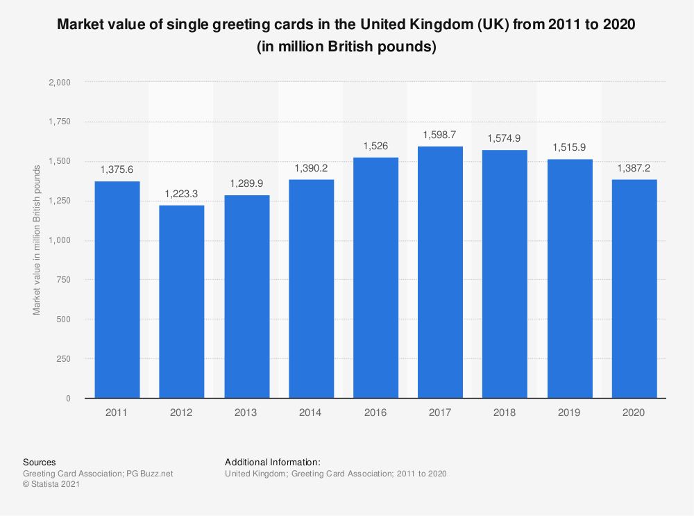 Statistic: Market value of single greeting cards in the United Kingdom (UK) from 2011 to 2016* (in million GBP) | Statista