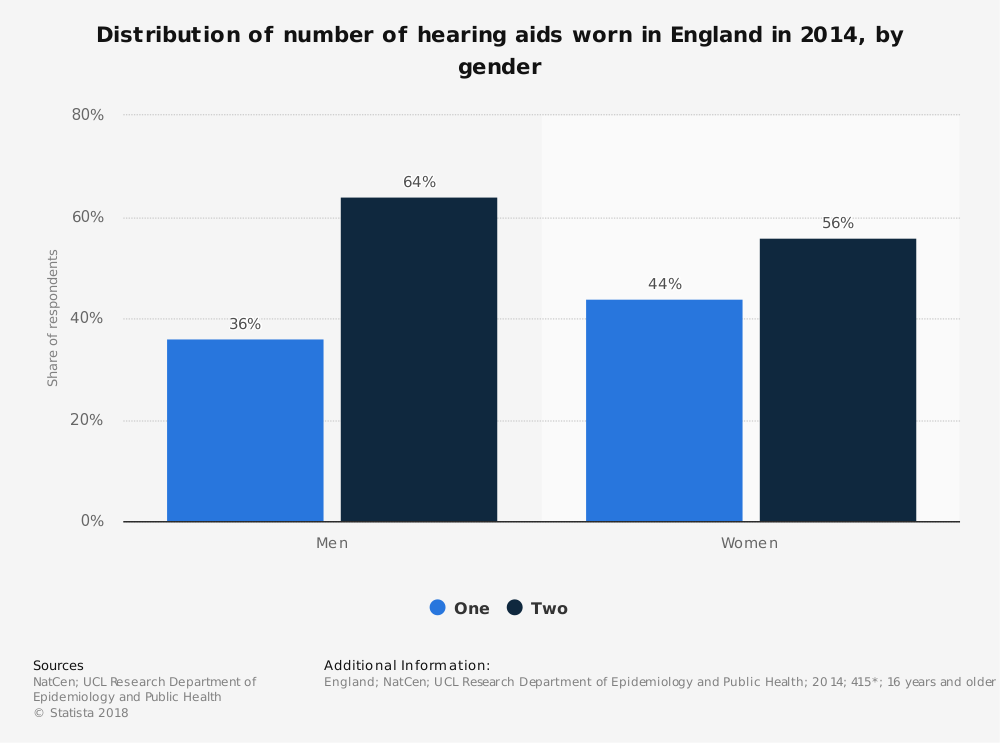 Statistic: Distribution of number of hearing aids worn in England in 2014, by gender | Statista