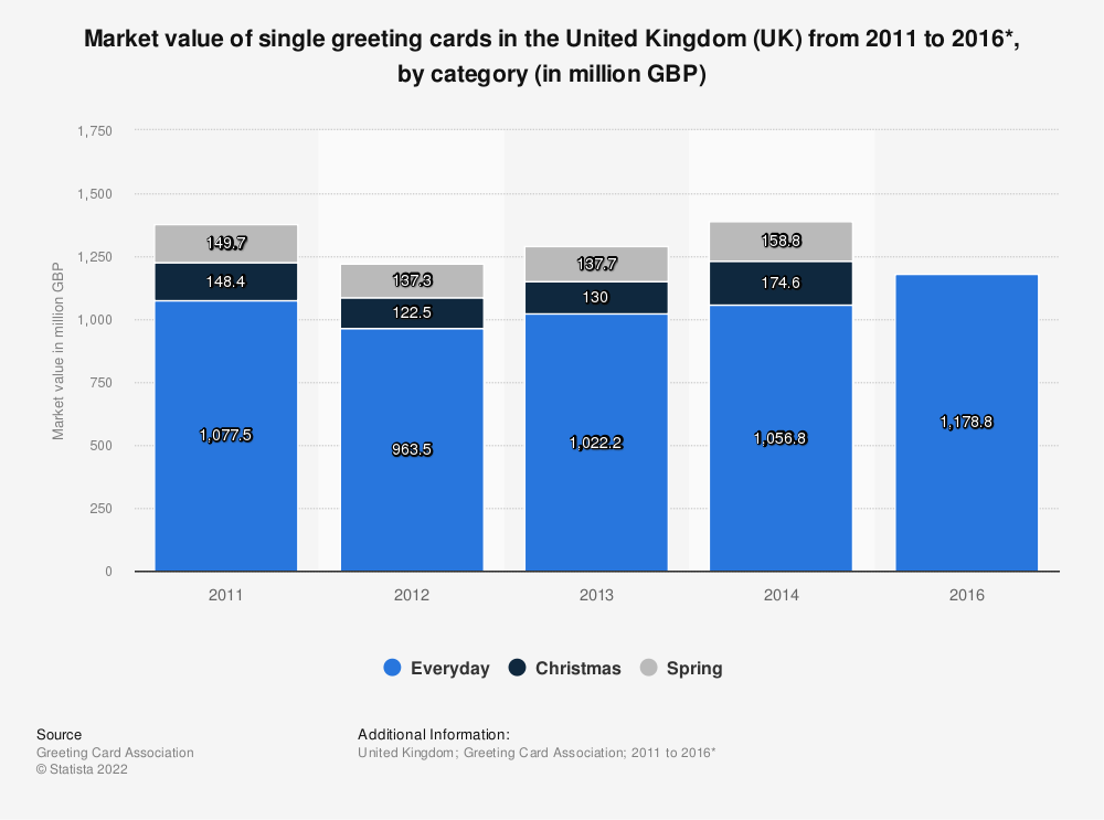 Statistic: Market value of single greeting cards in the United Kingdom (UK) from 2011 to 2016*, by category (in million GBP) | Statista