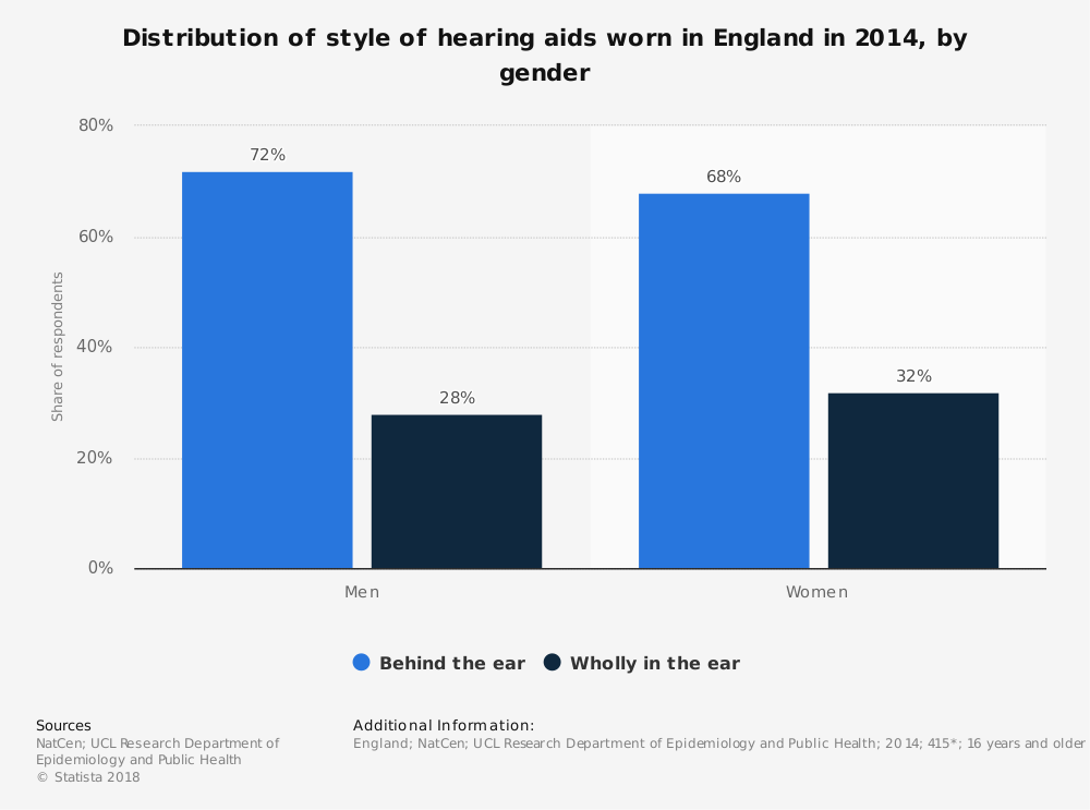 Statistic: Distribution of style of hearing aids worn in England in 2014, by gender | Statista