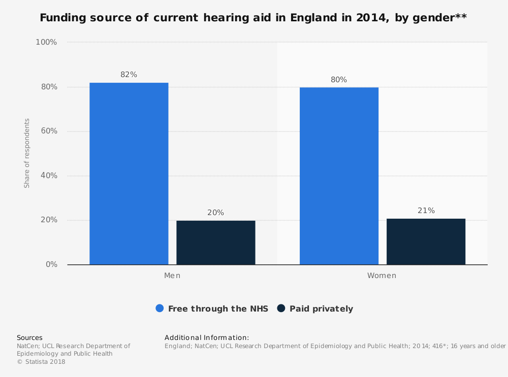 Statistic: Funding source of current hearing aid in England in 2014, by gender** | Statista