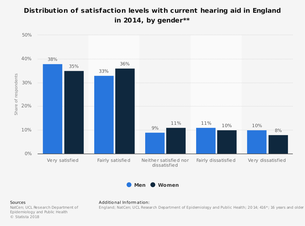 Statistic: Distribution of satisfaction levels with current hearing aid in England in 2014, by gender** | Statista