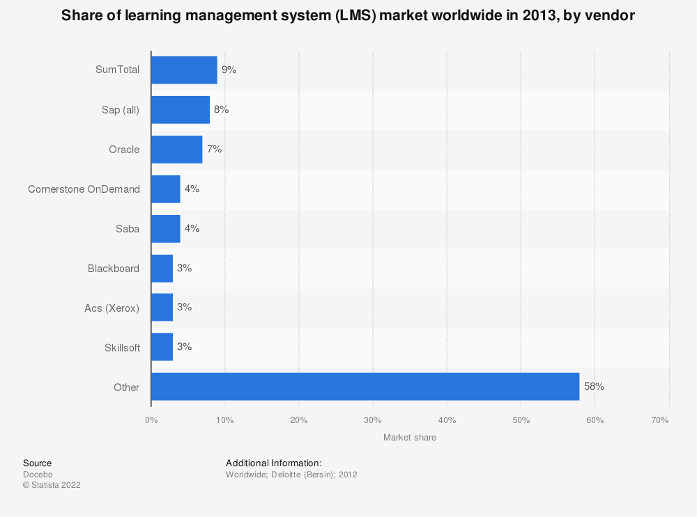 Statistic: Share of learning management system (LMS) market worldwide in 2013, by vendor | Statista
