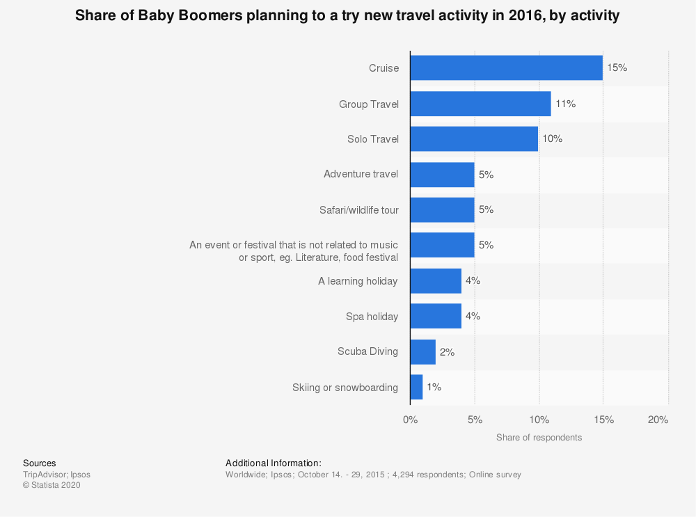 Statistic: Share of Baby Boomers planning to a try new travel activity in 2016, by activity | Statista
