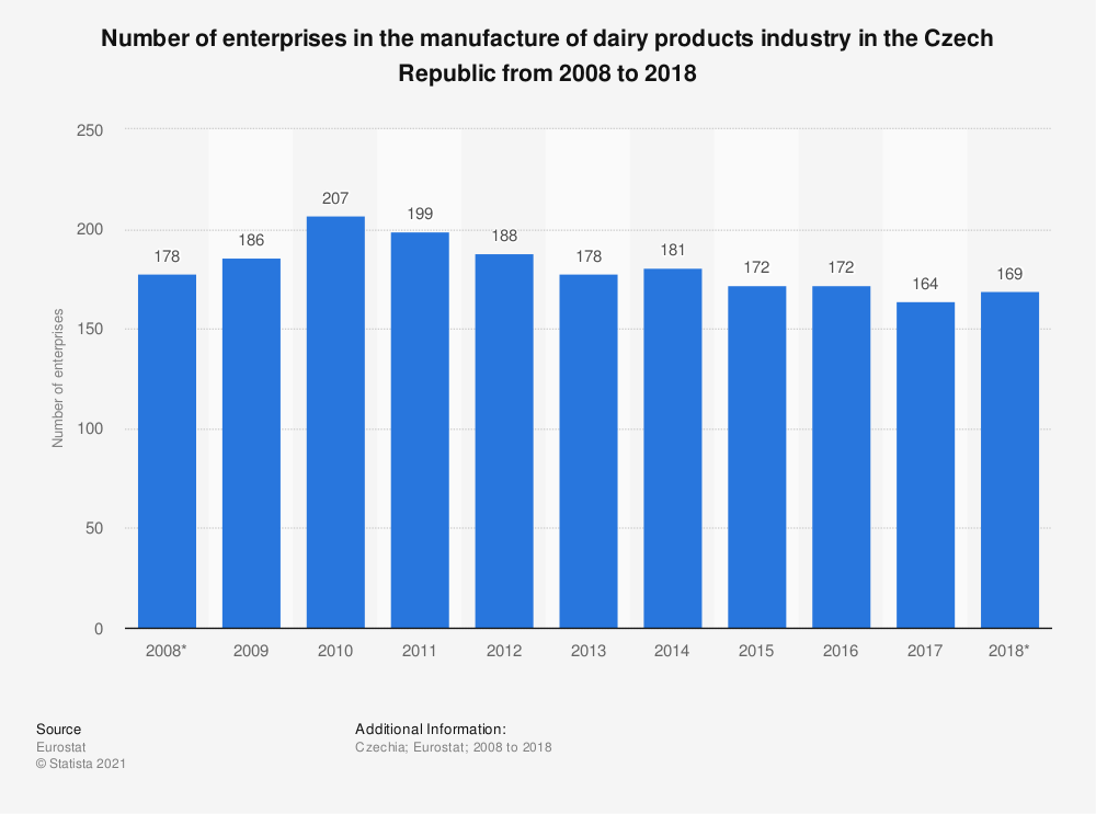 Statistic: Number of enterprises in the manufacture of dairy products industry in the Czech Republic from 2008 to 2017 | Statista