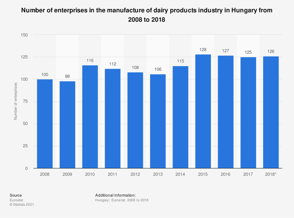Statistic: Number of enterprises in the manufacture of dairy products industry in Hungary from 2008 to 2018 | Statista