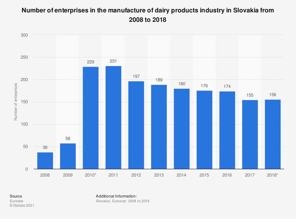 Statistic: Number of enterprises in the manufacture of dairy products industry in Slovakia from 2008 to 2017 | Statista