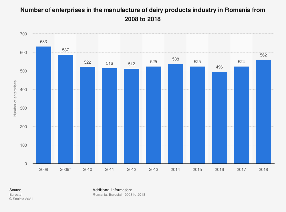 Statistic: Number of enterprises in the manufacture of dairy products industry in Romania from 2008 to 2018 | Statista