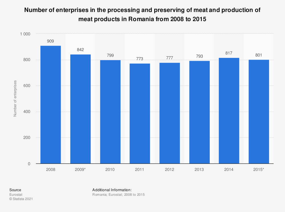 Statistic: Number of enterprises in the processing and preserving of meat and production of meat products in Romania from 2008 to 2015 | Statista