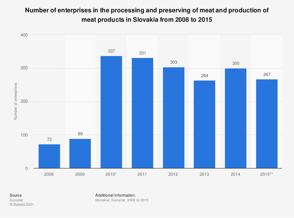 Statistic: Number of enterprises in the processing and preserving of meat and production of meat products in Slovakia from 2008 to 2015 | Statista