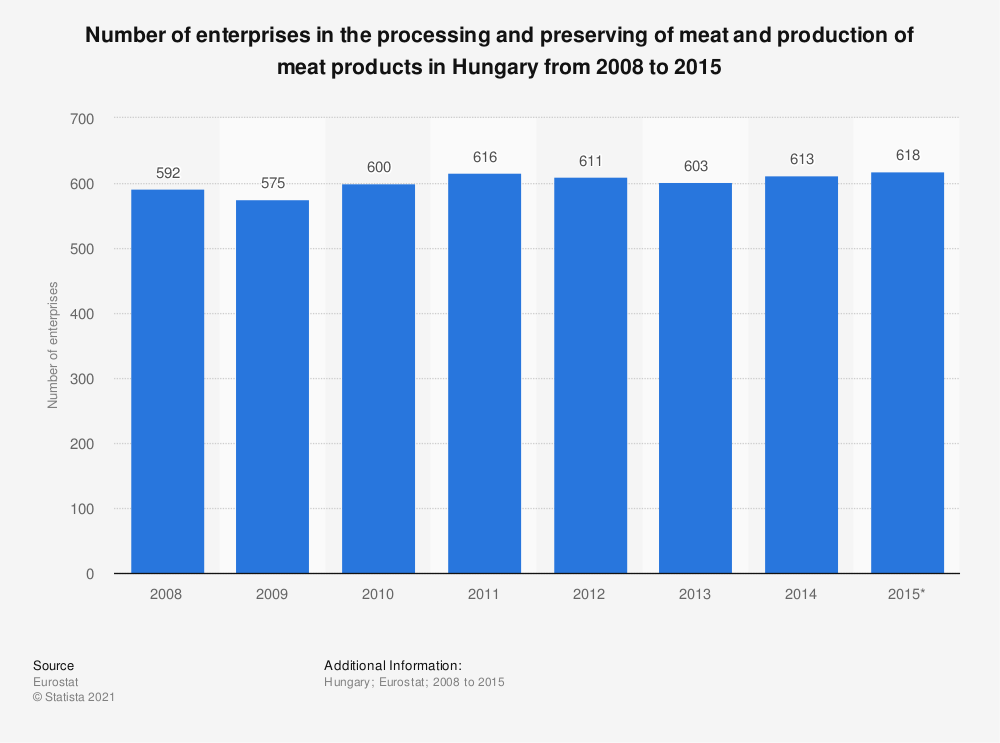 Statistic: Number of enterprises in the processing and preserving of meat and production of meat products in Hungary from 2008 to 2015 | Statista