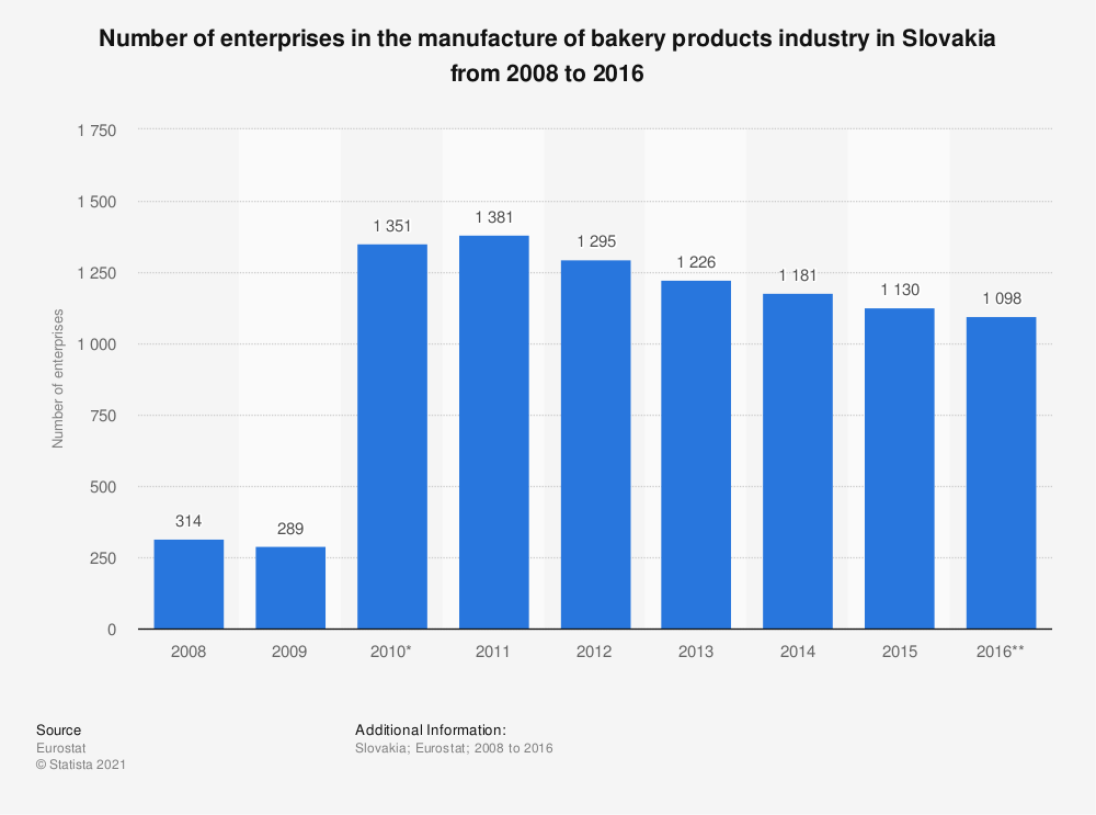 Statistic: Number of enterprises in the manufacture of bakery products industry in Slovakia from 2008 to 2016 | Statista