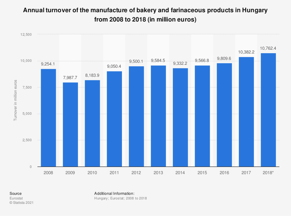 Statistic: Annual turnover of the manufacture of bakery products in Hungary from 2008 to 2015 (in million euros) | Statista