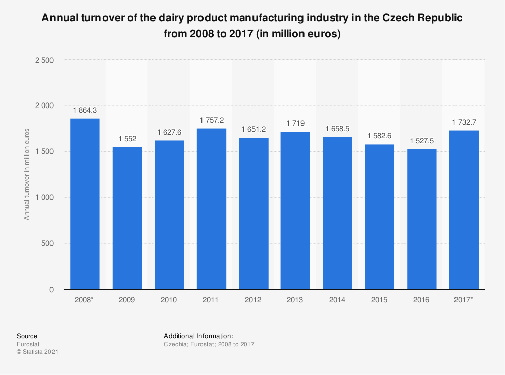 Statistic: Annual turnover of the dairy product manufacturing industry in the Czech Republic from 2008 to 2017 (in million euros) | Statista