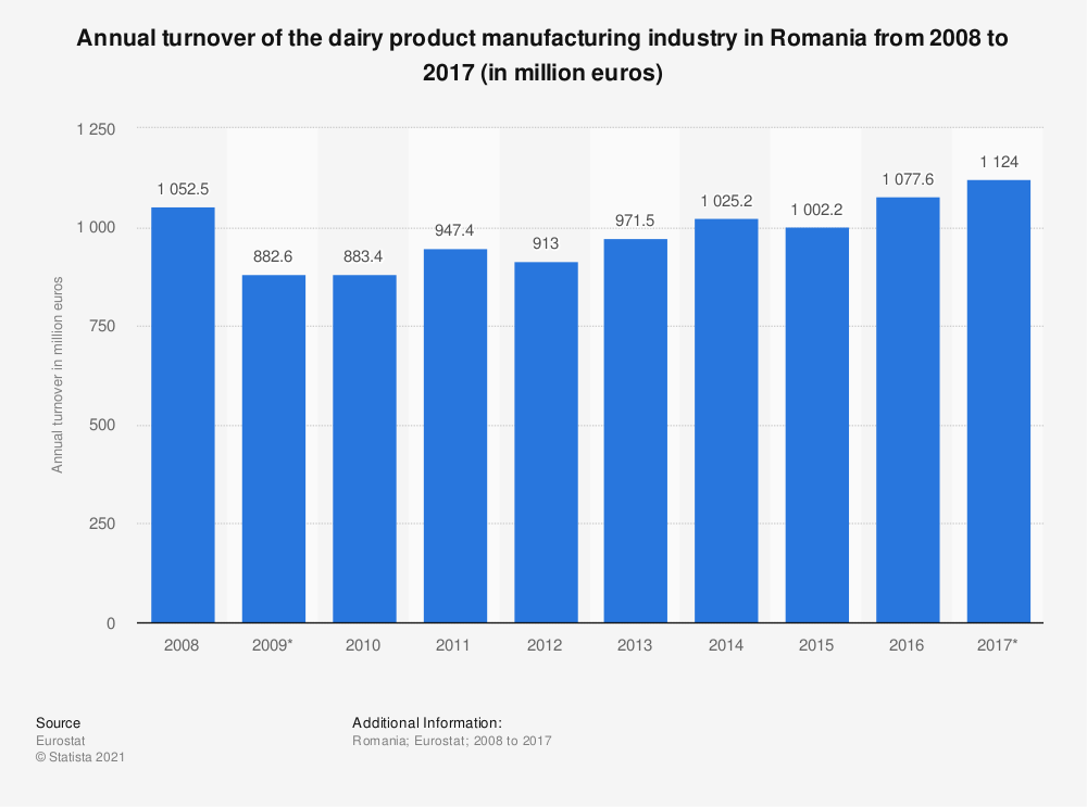 Statistic: Annual turnover of the dairy product manufacturing industry in Romania from 2008 to 2017 (in million euros)   Statista