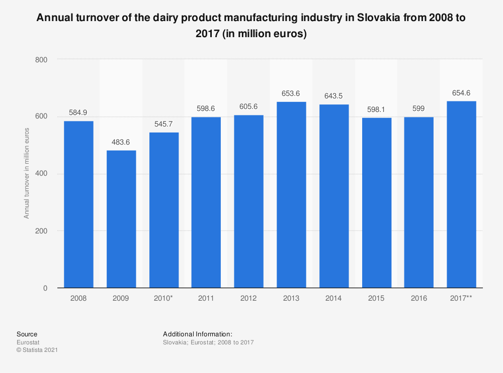 Statistic: Annual turnover of the dairy product manufacturing industry in Slovakia from 2008 to 2017 (in million euros) | Statista