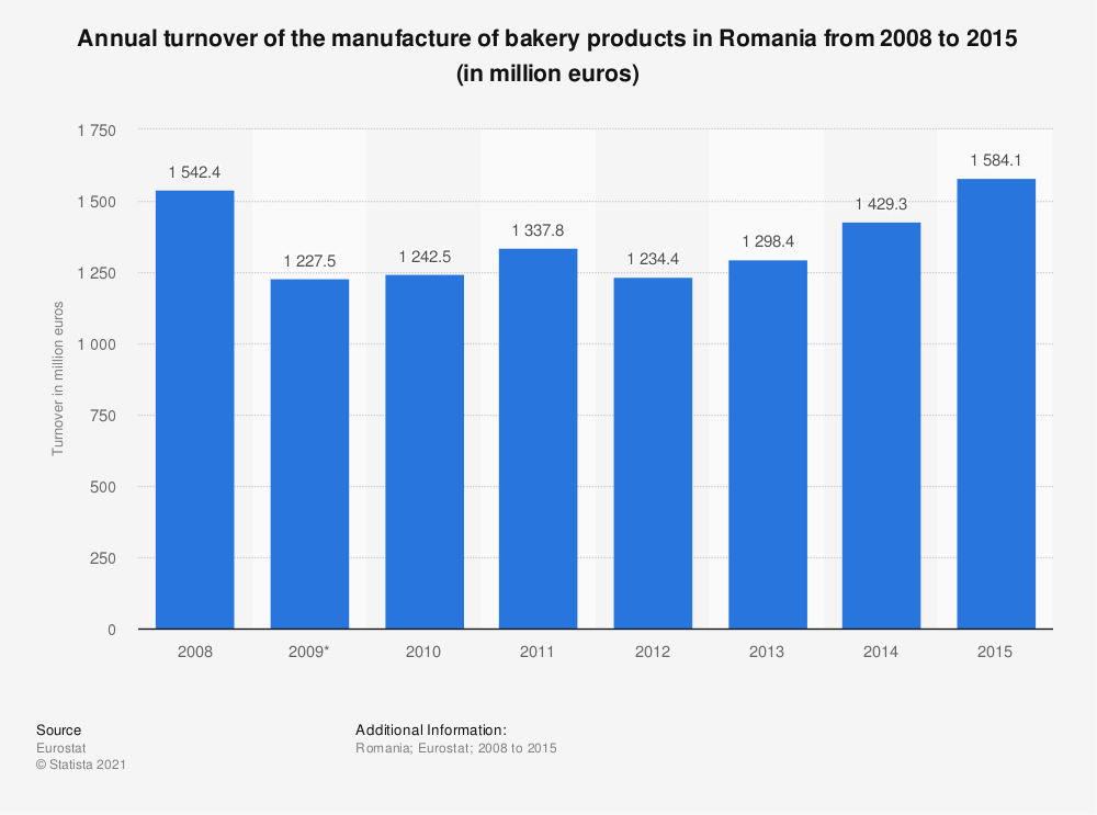 Statistic: Annual turnover of the manufacture of bakery products in Romania from 2008 to 2015 (in million euros)   Statista