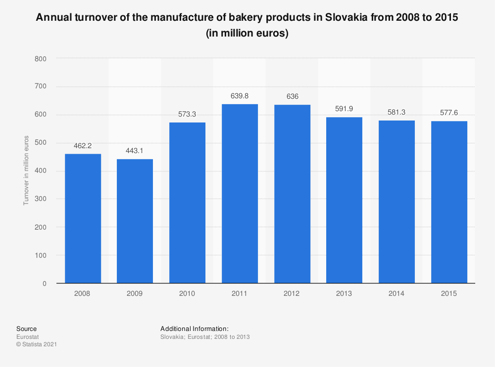 Statistic: Annual turnover of the manufacture of bakery products in Slovakia from 2008 to 2015 (in million euros) | Statista