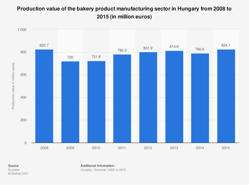 Statistic: Production value of the bakery product manufacturing sector in Hungary from 2008 to 2015 (in million euros) | Statista