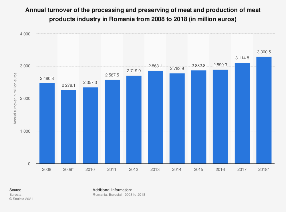 Statistic: Annual turnover of the processing and preserving of meat and production of meat products industry in Romania from 2008 to 2018 (in million euros) | Statista