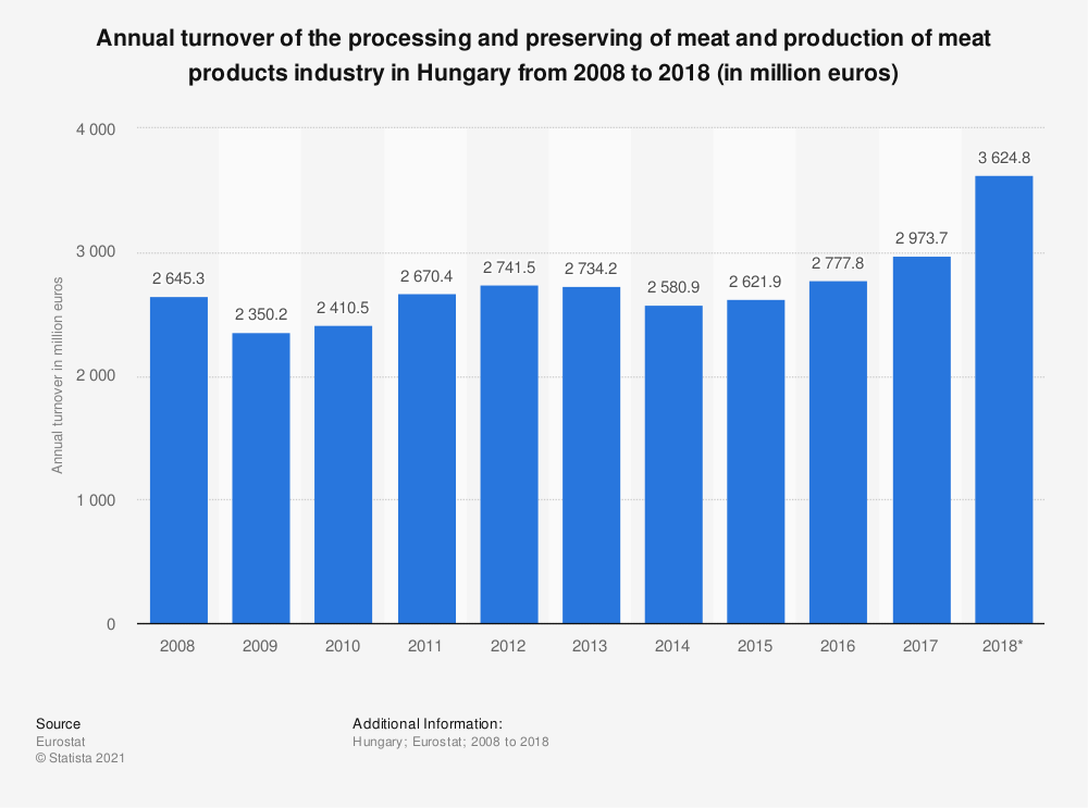 Statistic: Annual turnover of the processing and preserving of meat and production of meat products industry in Hungary from 2008 to 2018 (in million euros) | Statista