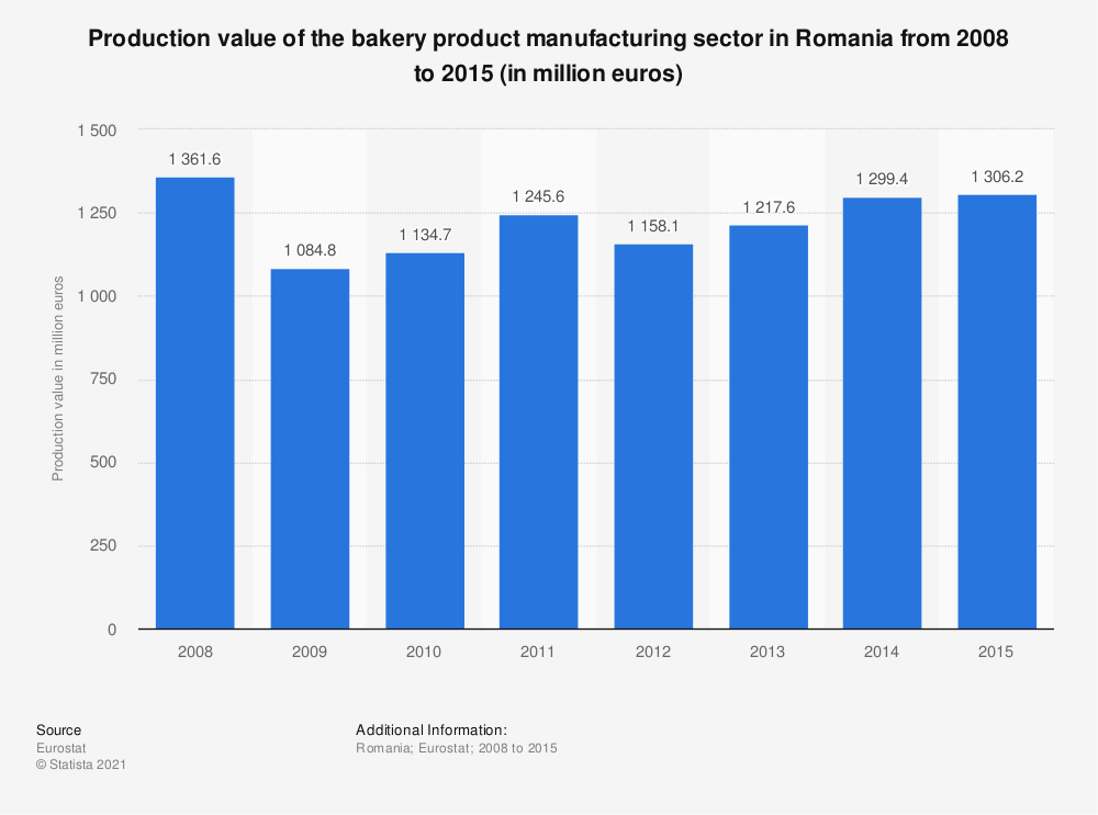 Statistic: Production value of the bakery product manufacturing sector in Romania from 2008 to 2015 (in million euros) | Statista