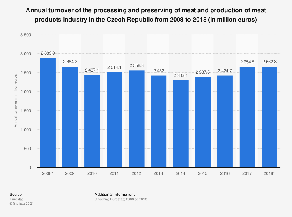 Statistic: Annual turnover of the processing and preserving of meat and production of meat products industry in the Czech Republic from 2008 to 2018 (in million euros) | Statista