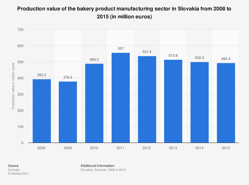 Statistic: Production value of the bakery product manufacturing sector in Slovakia from 2008 to 2015 (in million euros) | Statista